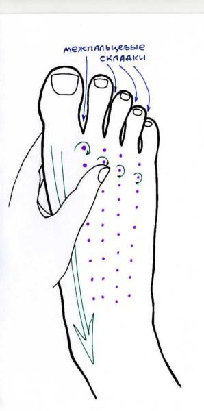 массаж стопы